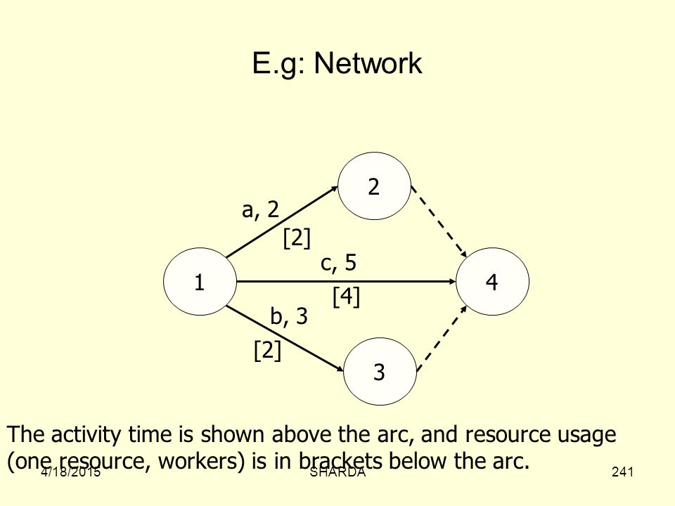 E.g: Network 2. a, 2. [2] 1. c, 5. 4. [4] b, 3. [2] 3. The activity time is shown above the arc, and resource usage.